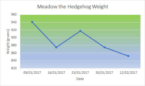 meadow-weight